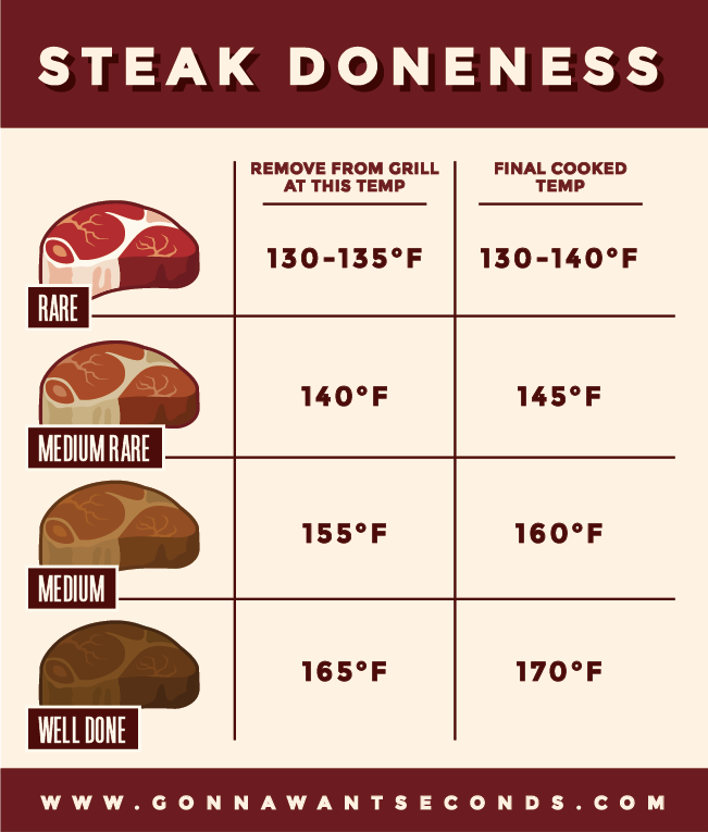 Gonna Want Seconds Steak Doness Chart